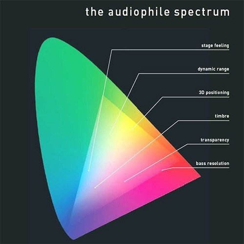 The Audiophile Spectrum by Project